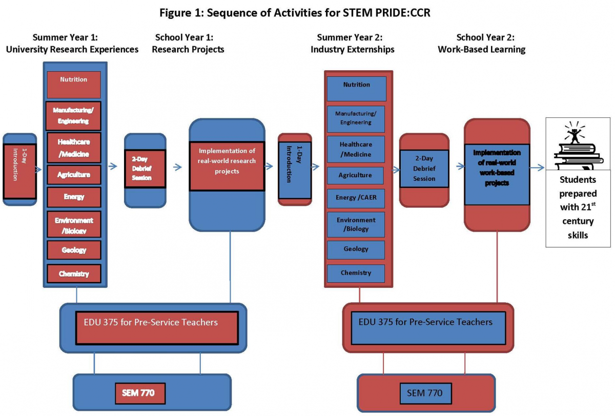 Sequence of Activities for STEM PRIDE:CCR